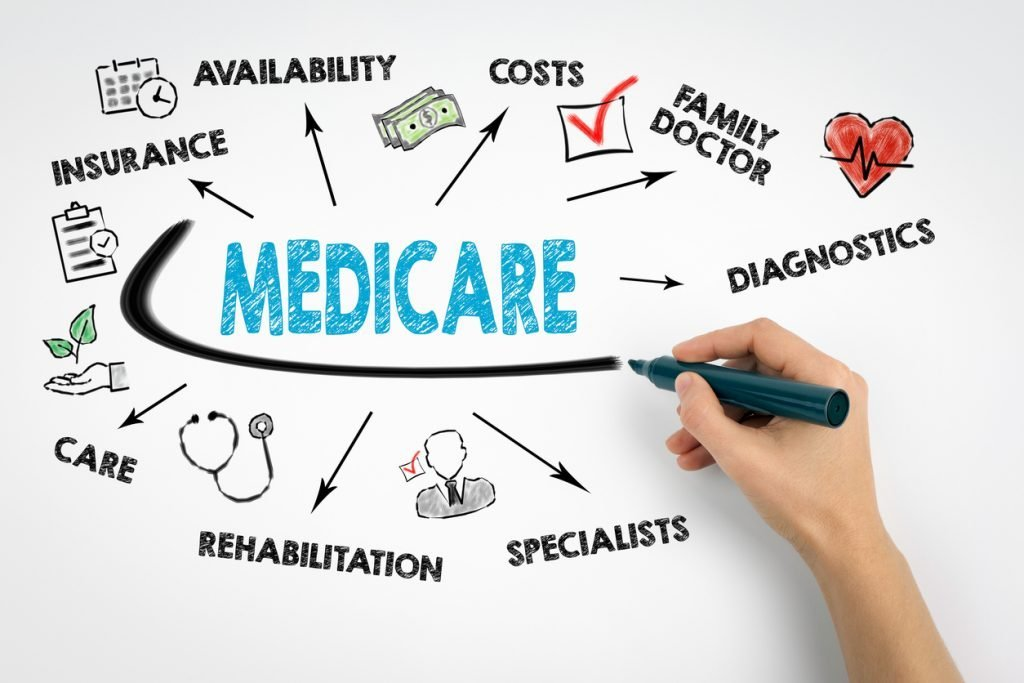 A drawing with the word medicare. Medicare has very limited long-term care paying abilities.
