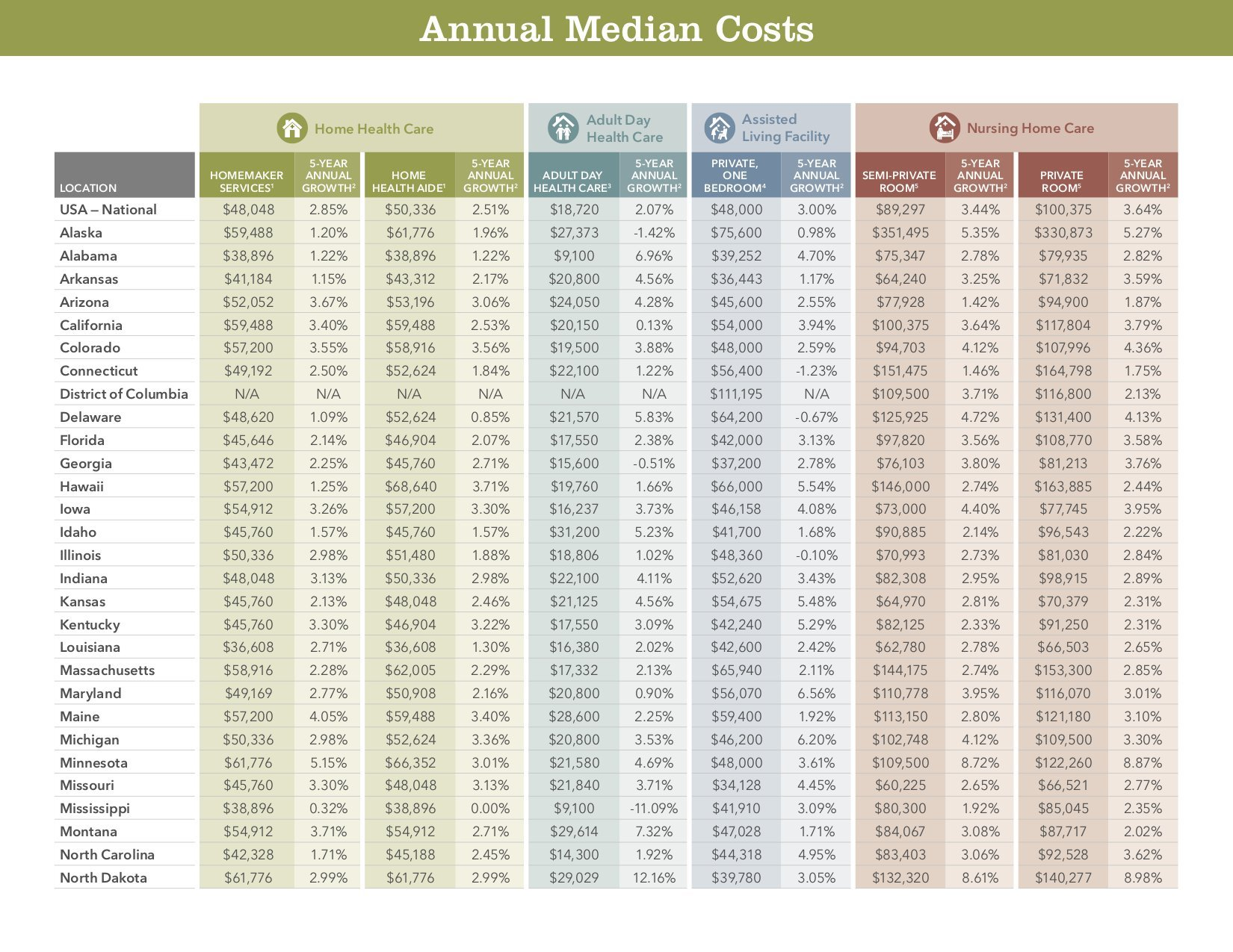 Cost of Care In Your State