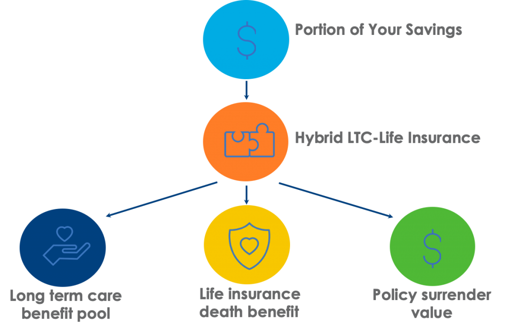 Illustration of how hybrid LTC life insurance works