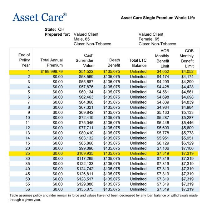 OneAmerica Asset Care Sample Quote Age 65