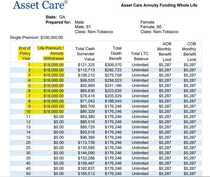 One America Asset Care Tabular Details - 401k, IRA, 403b
