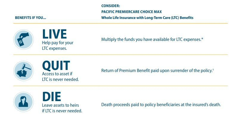 How Does Pacific Life's PremiereCare Choice Max Work
