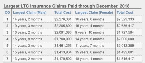 Largest LTC Insurance Claims Paid
